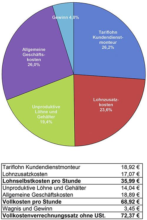 Essmann Haustechnik aus Obernkirchen verrechnungssatz Kosten einer Handwerkerstunde