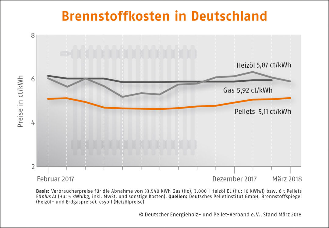 Brennstoffkosten in Deutschland